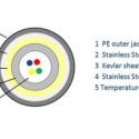 Image DiTemp Budget Temperature Sensing Cable