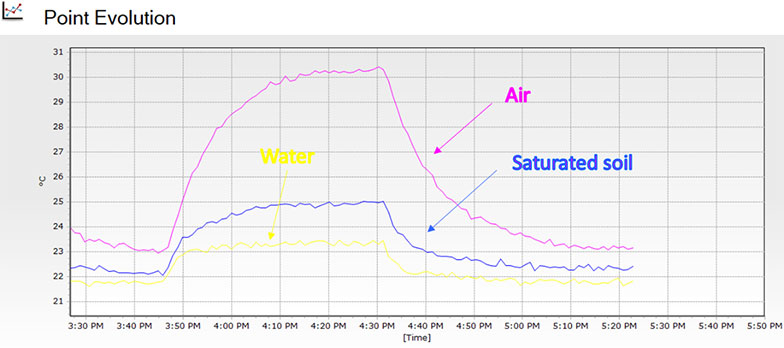 Point temperature evolution in air, water and saturated soil